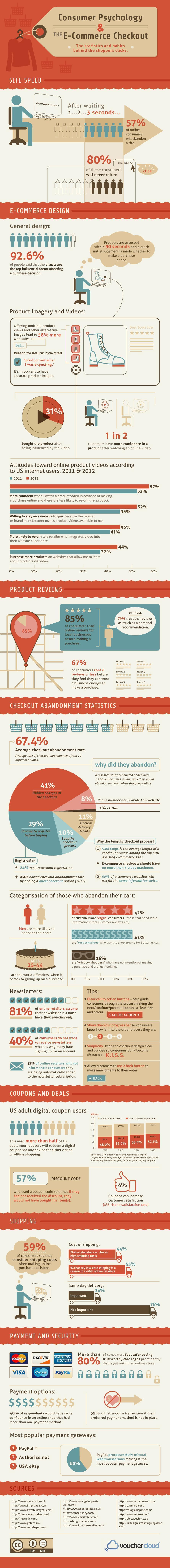 Die Psychologie des Online-Shoppings als Infografik von vouchercloud